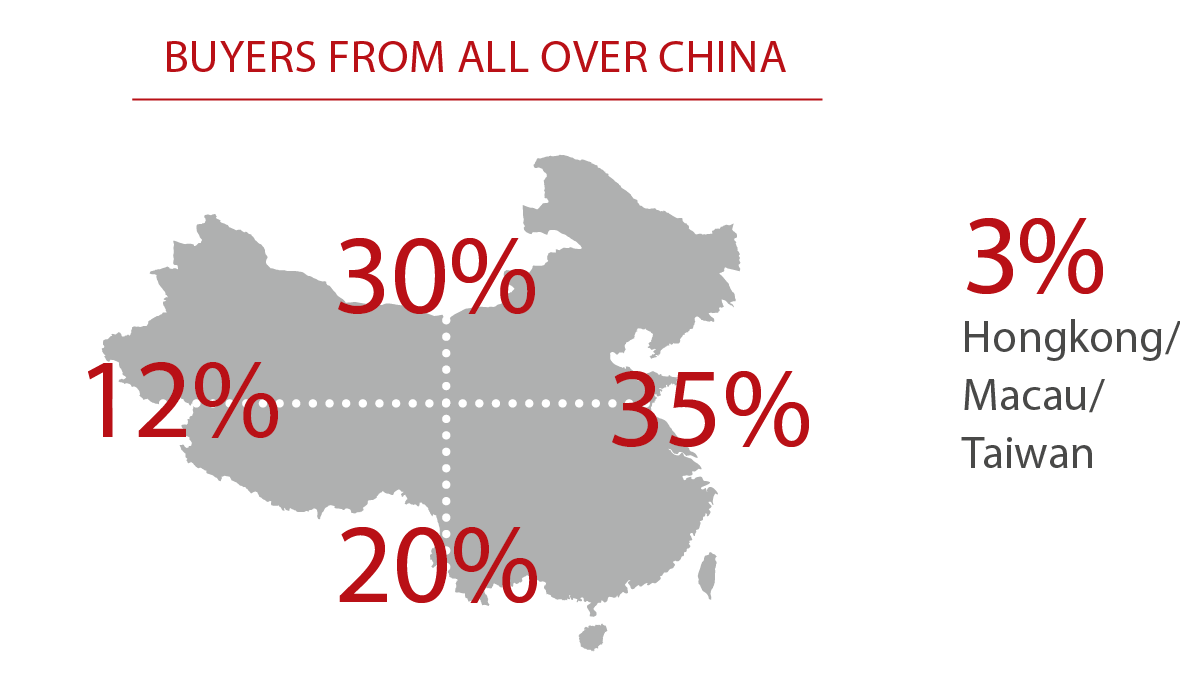 Buyer's Origin: 30% from north China, 35% from east China, 20% from south China, 12% from west China and 3% from Hong Kong, Macau and Taiwan